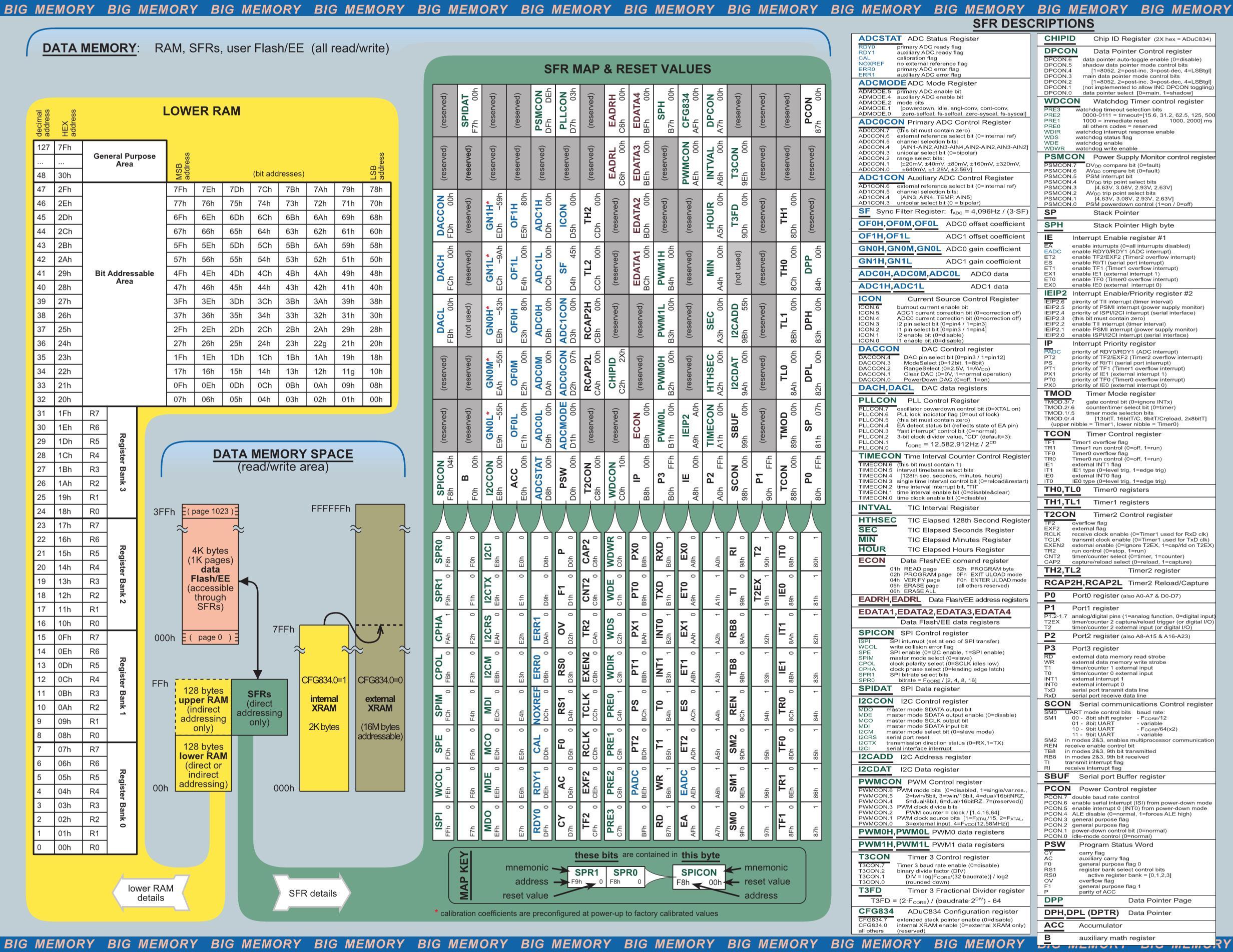 ADUC841BCPZ8-5's pdf picture 2