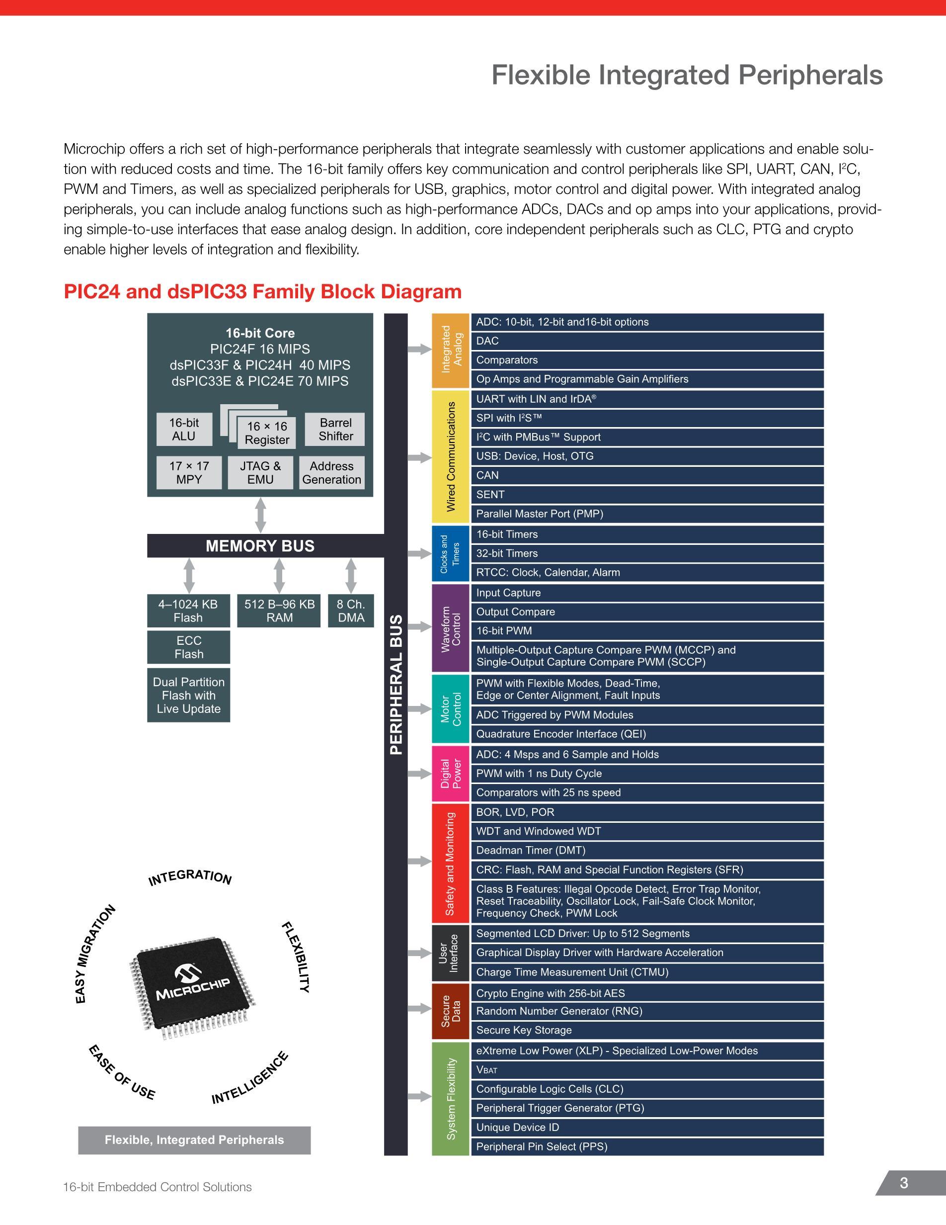 PIC24EP512GP204-I/ML's pdf picture 3