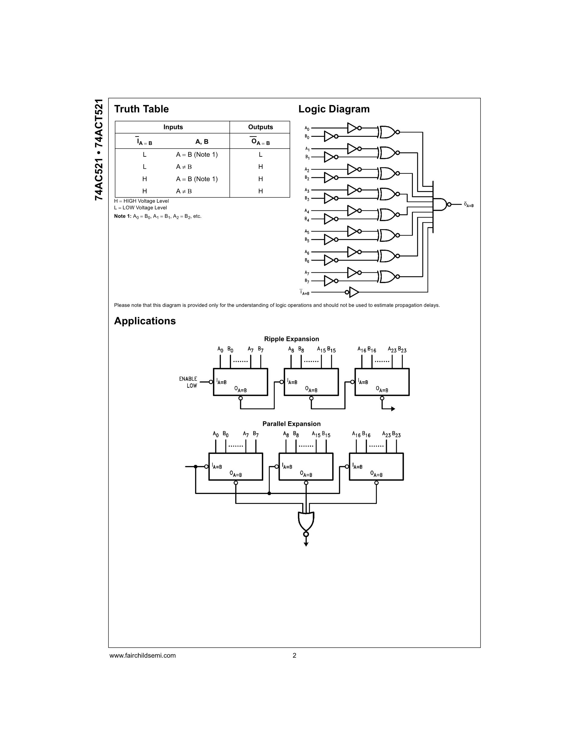 74AC521SC's pdf picture 2
