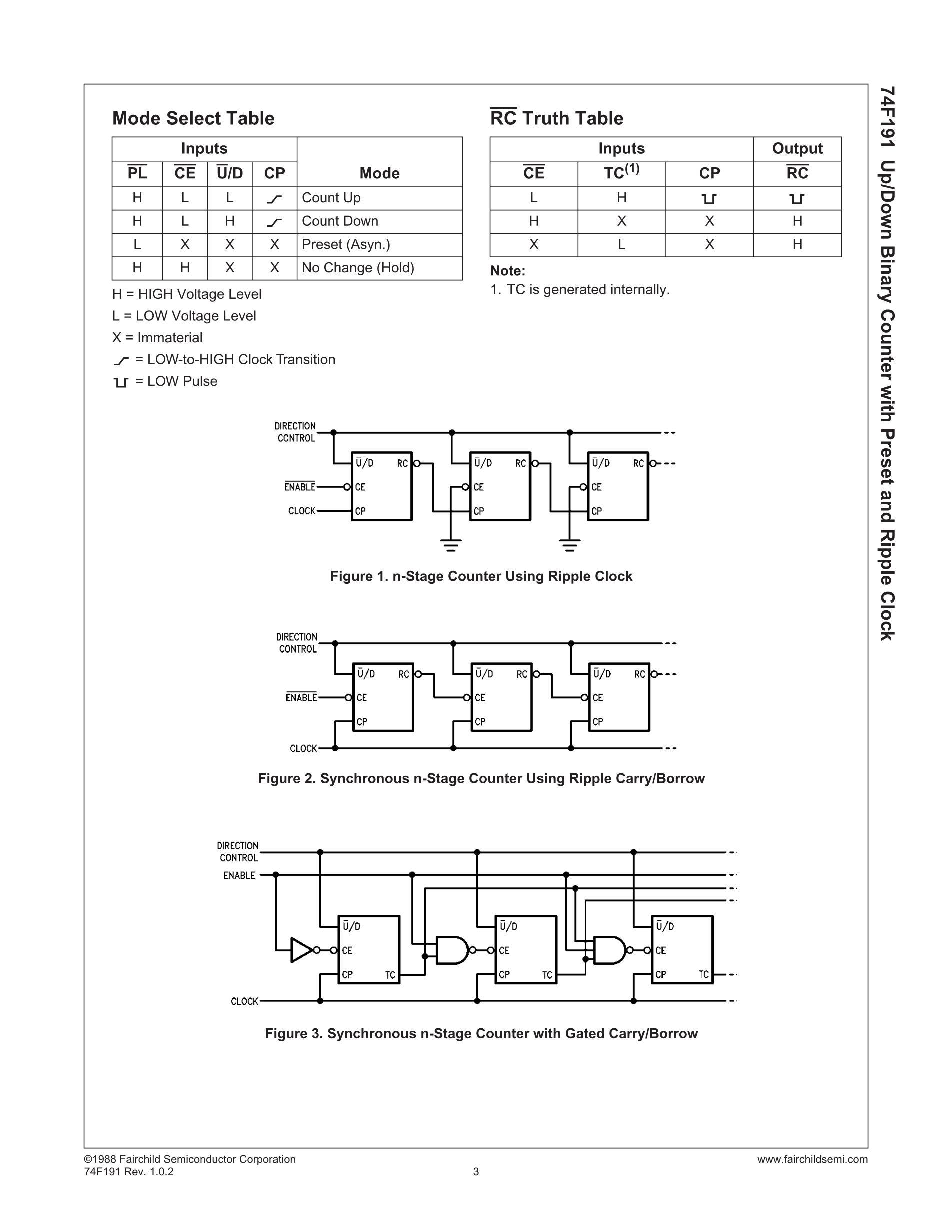 74F191's pdf picture 3