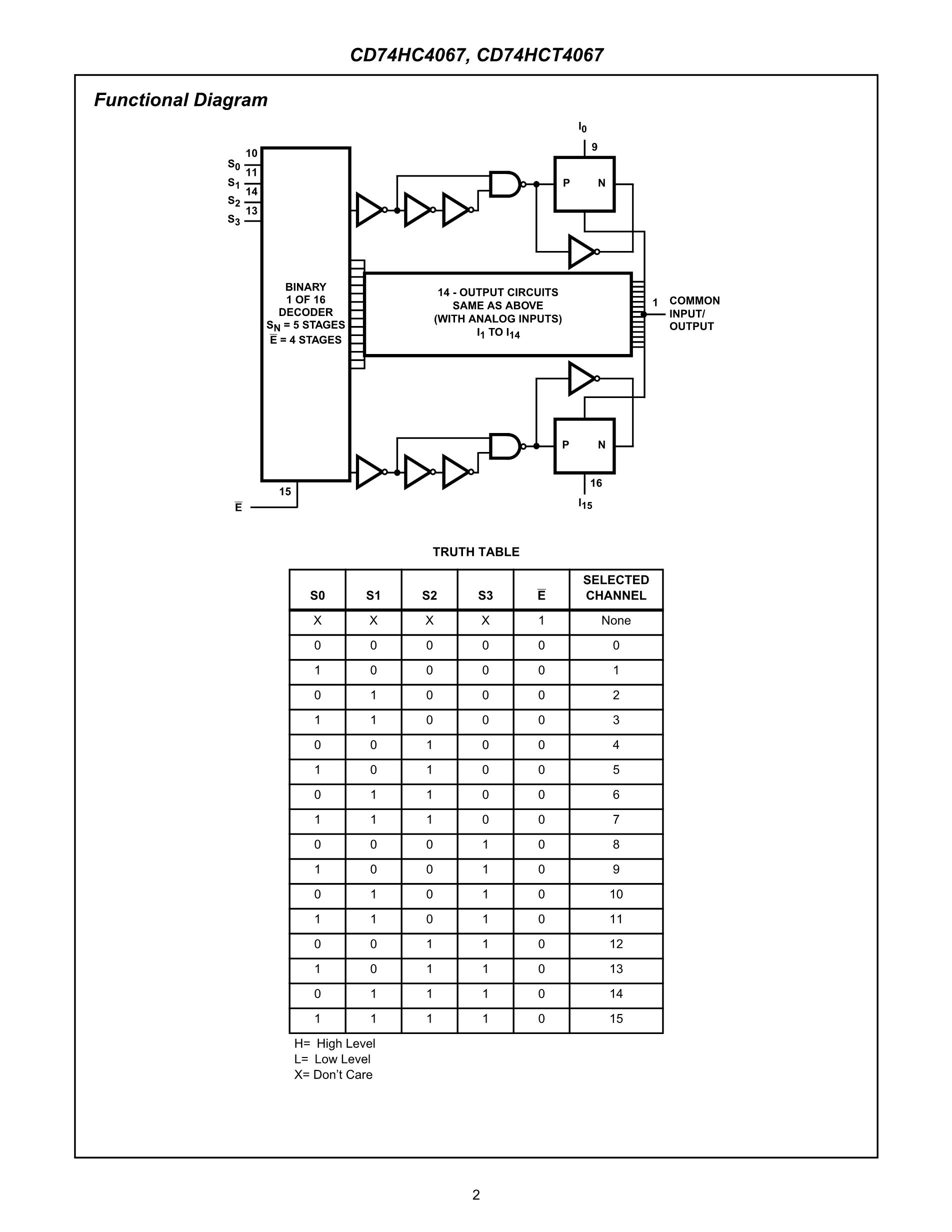 CD74HC4067M96E4's pdf picture 2