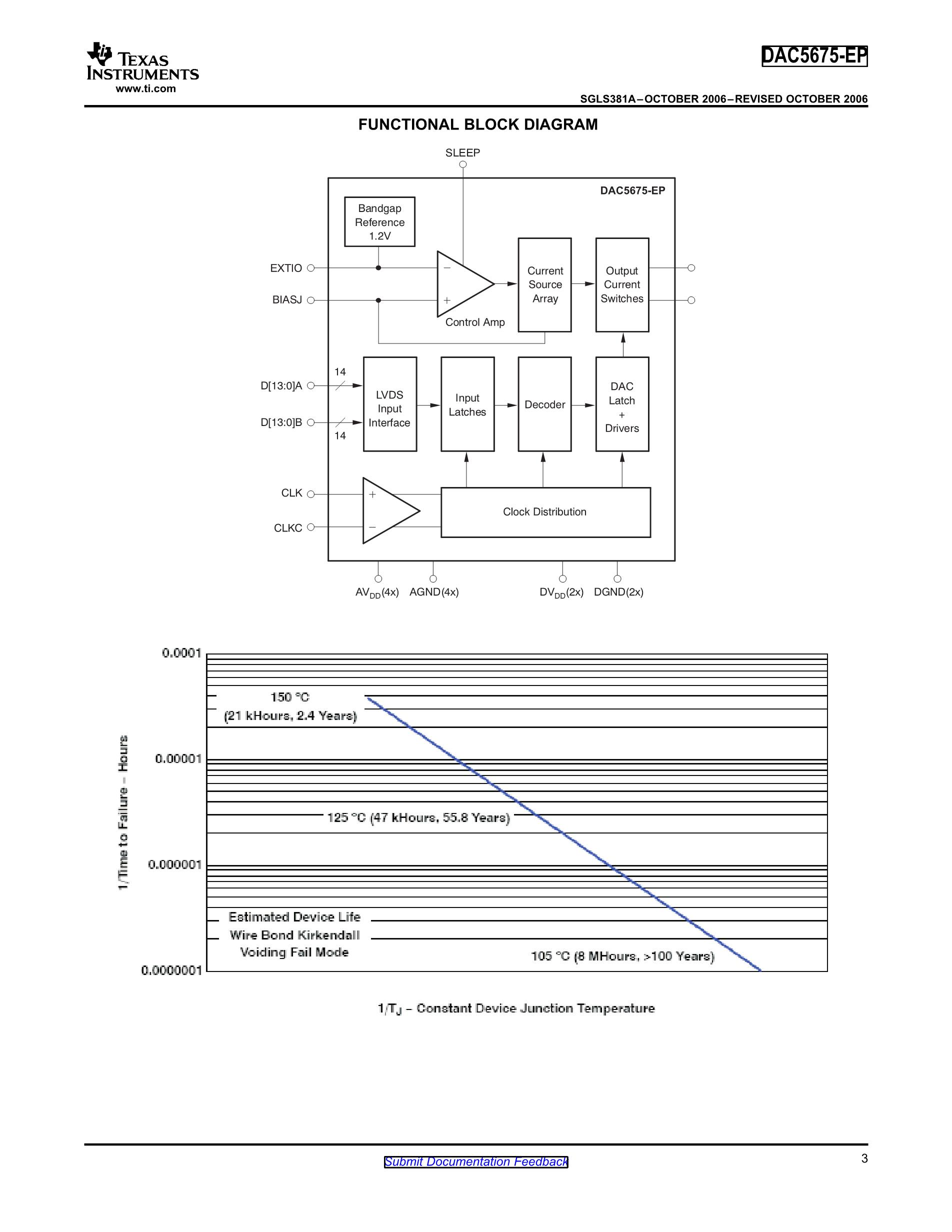 DAC5662MPFBREP's pdf picture 3