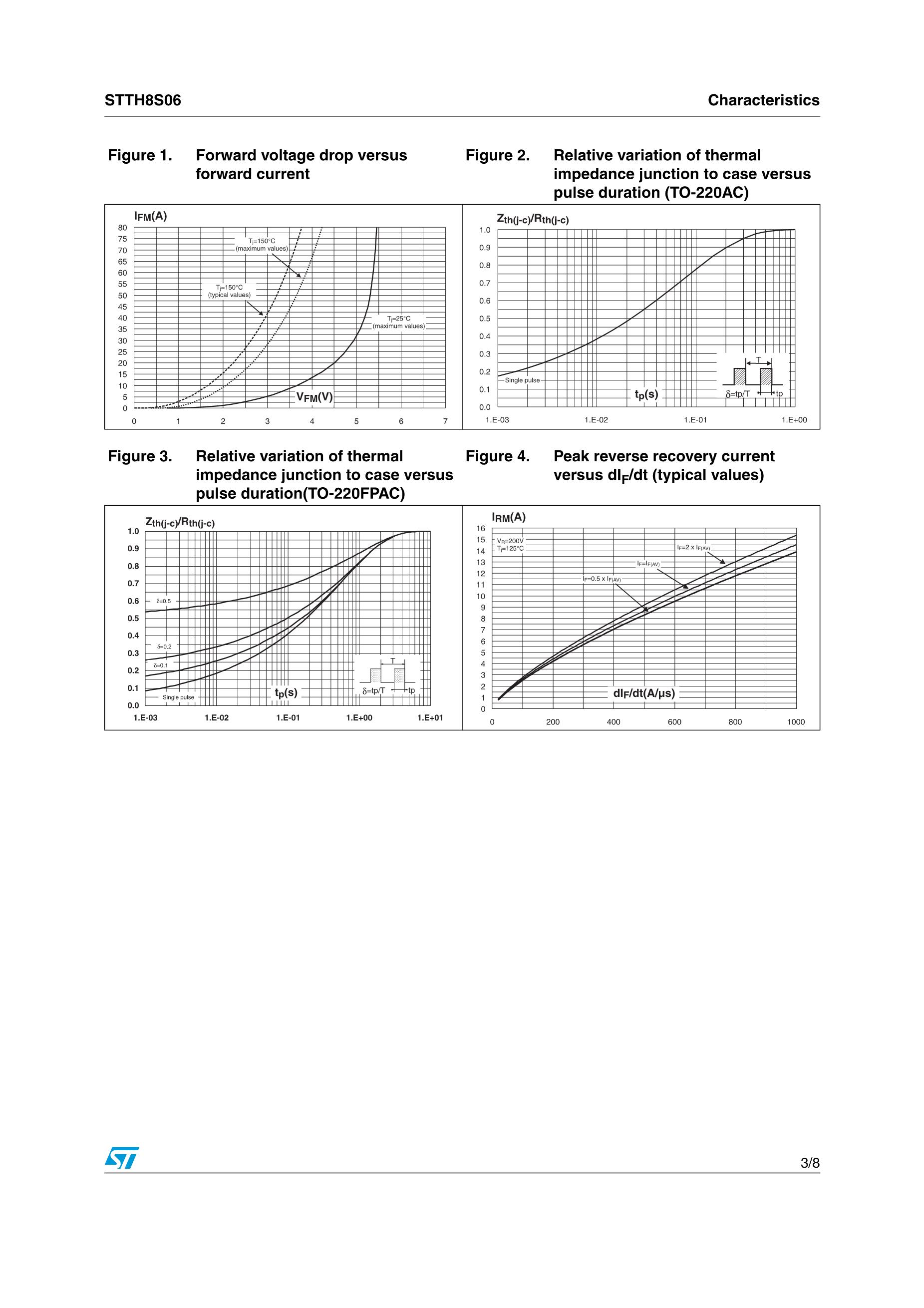 STTH120L06TV1's pdf picture 3