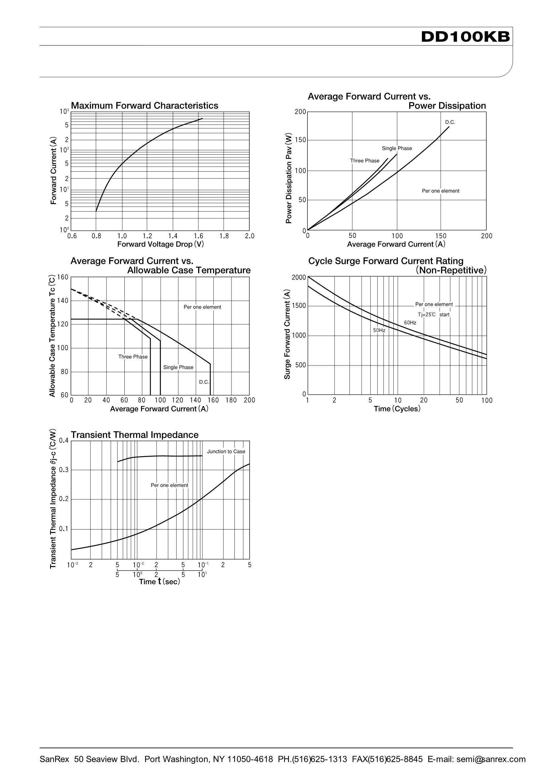DD100KB80's pdf picture 2