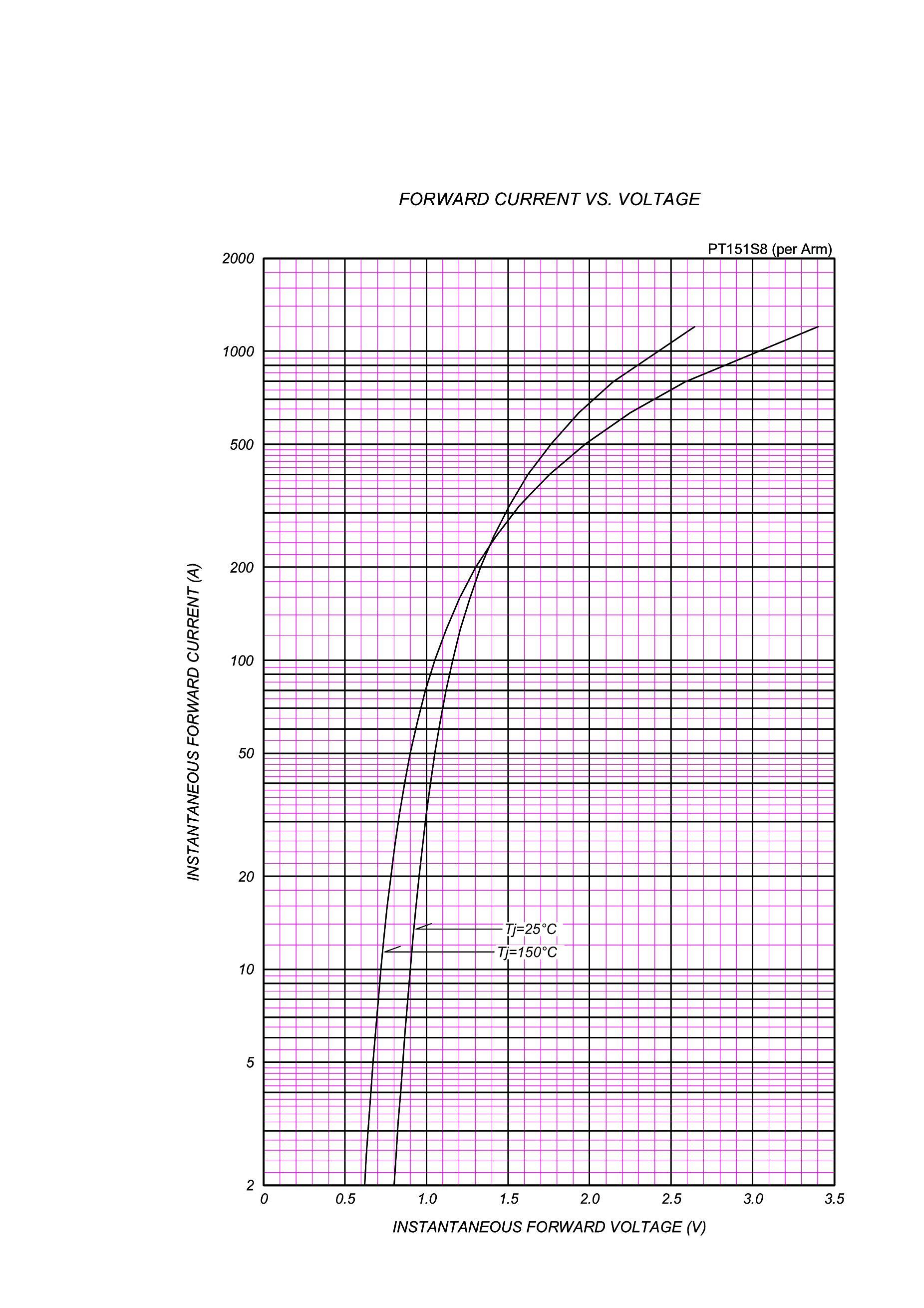 PT150S16A's pdf picture 3