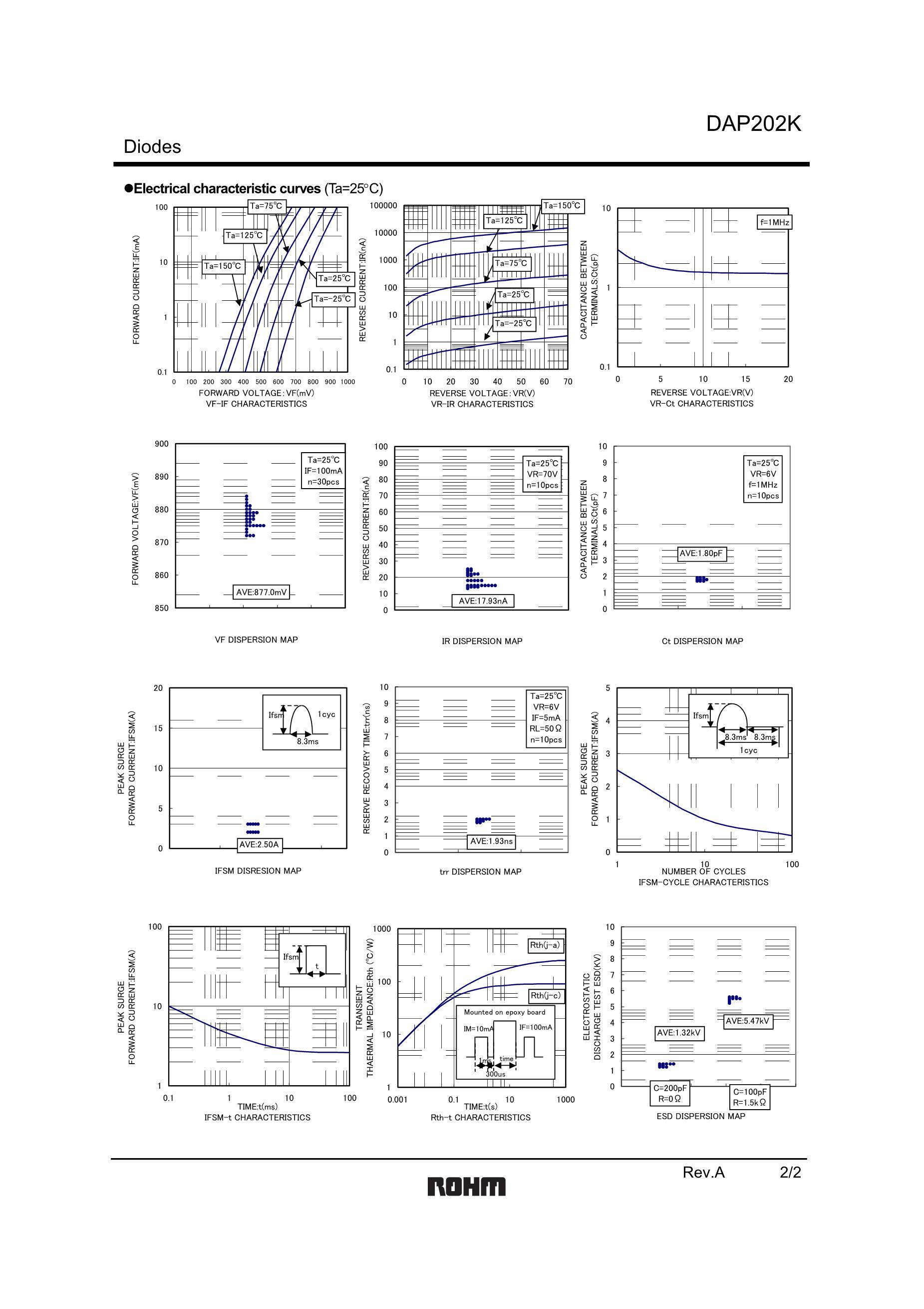 DAP202U's pdf picture 2