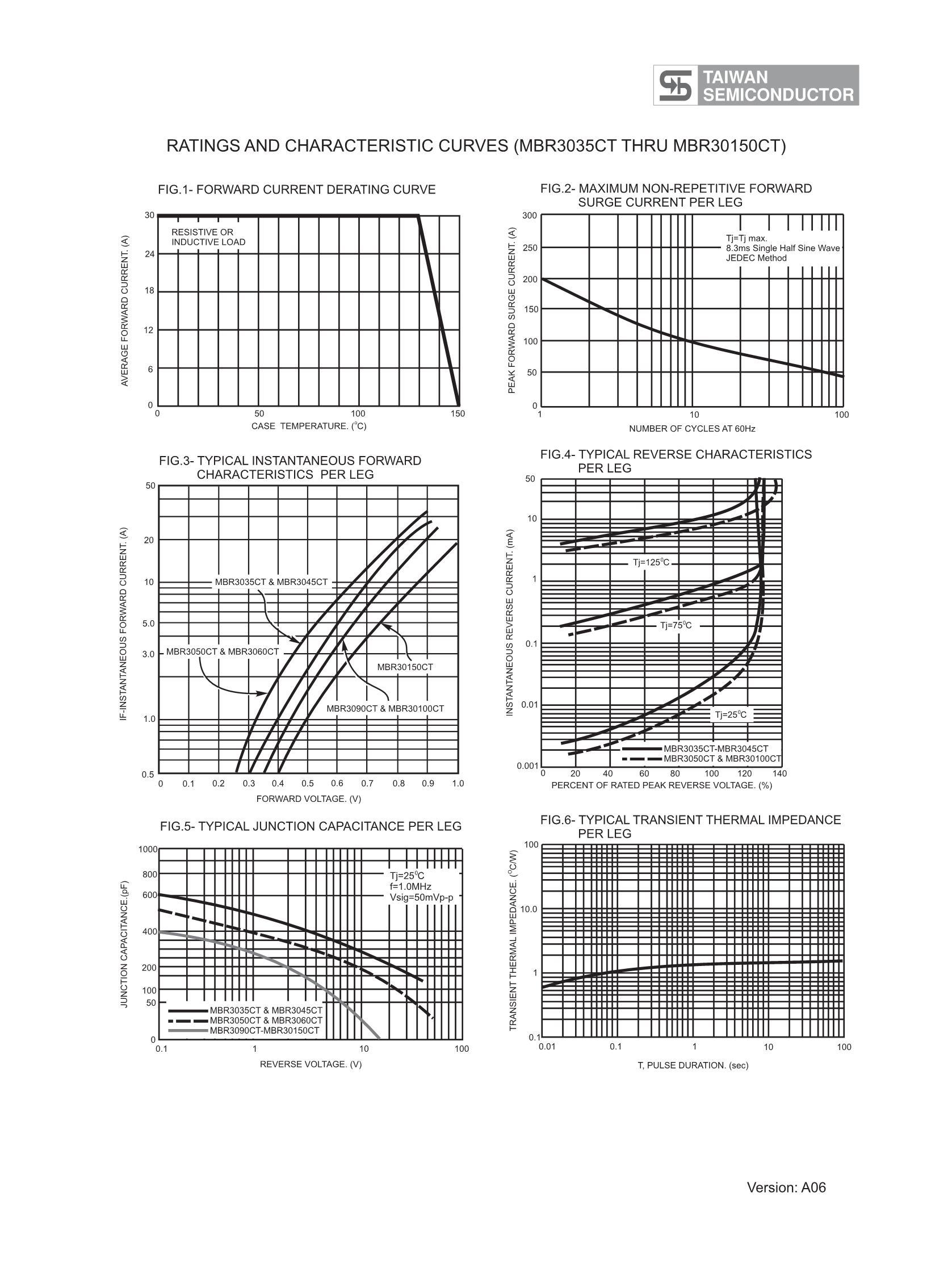 MBR3050CT C0's pdf picture 2