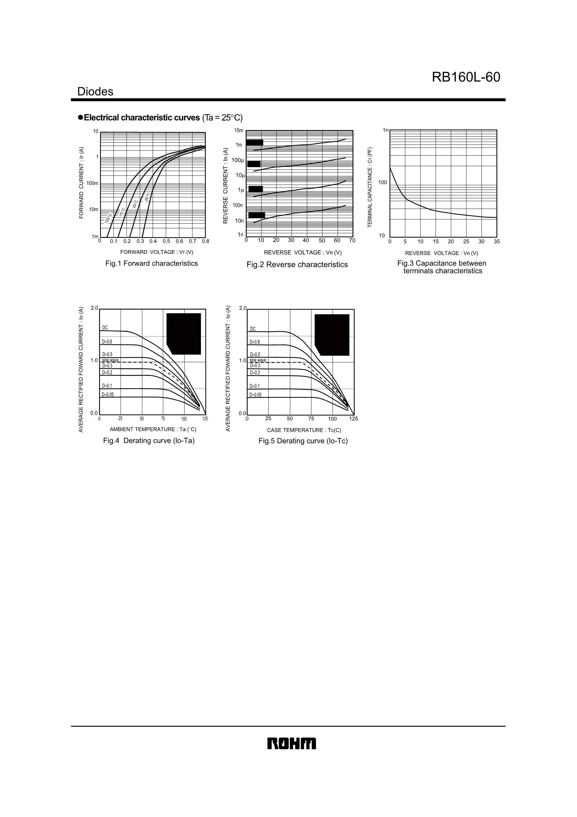 RB160VAM-60TR's pdf picture 2