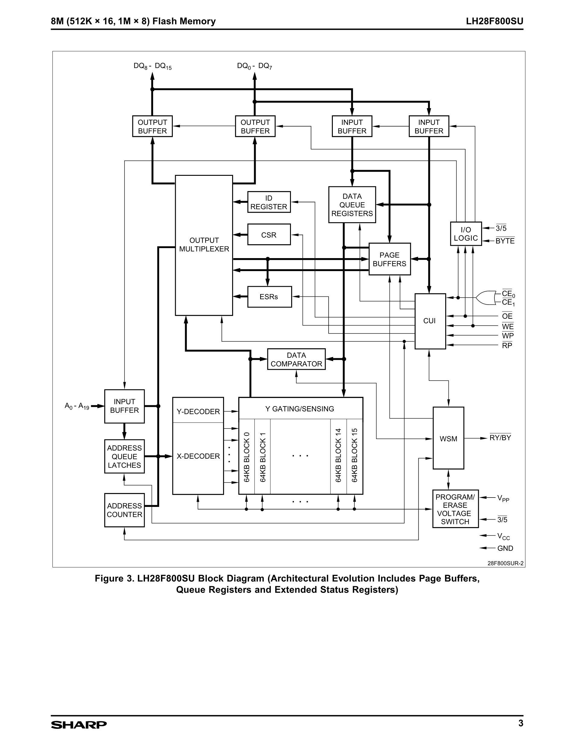 LH28F160BGHE-TTL10's pdf picture 3