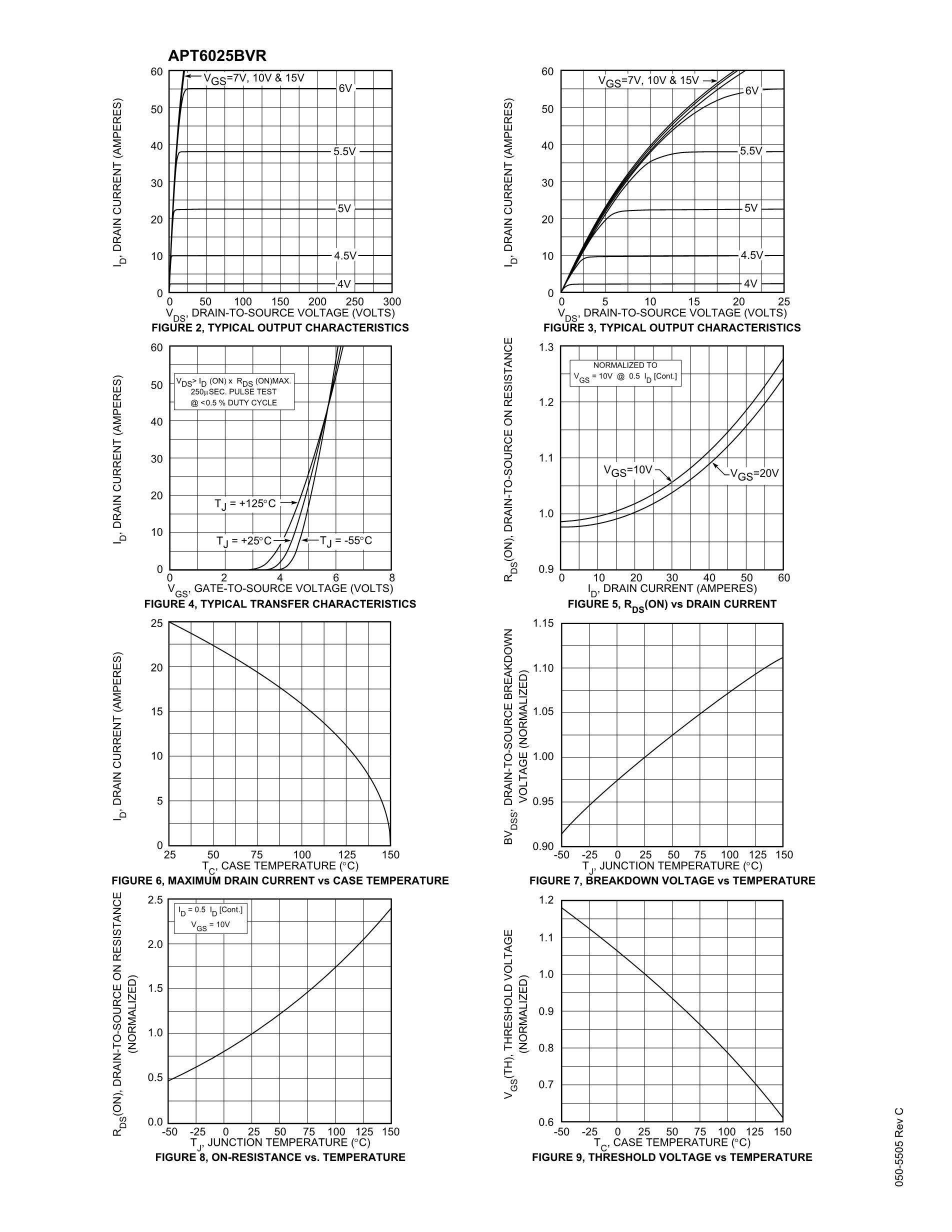 APT60M90JN's pdf picture 3