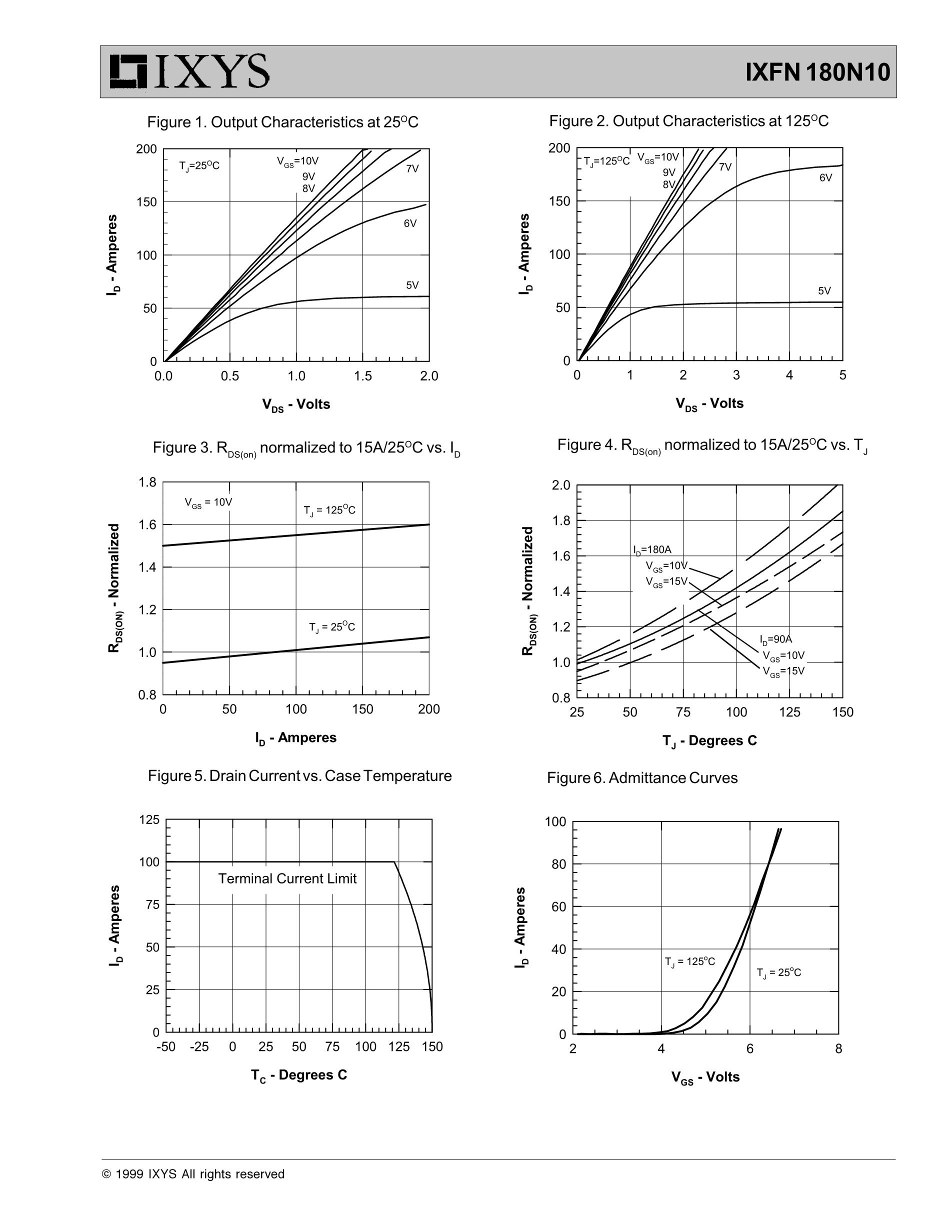 IXFN150N10's pdf picture 3
