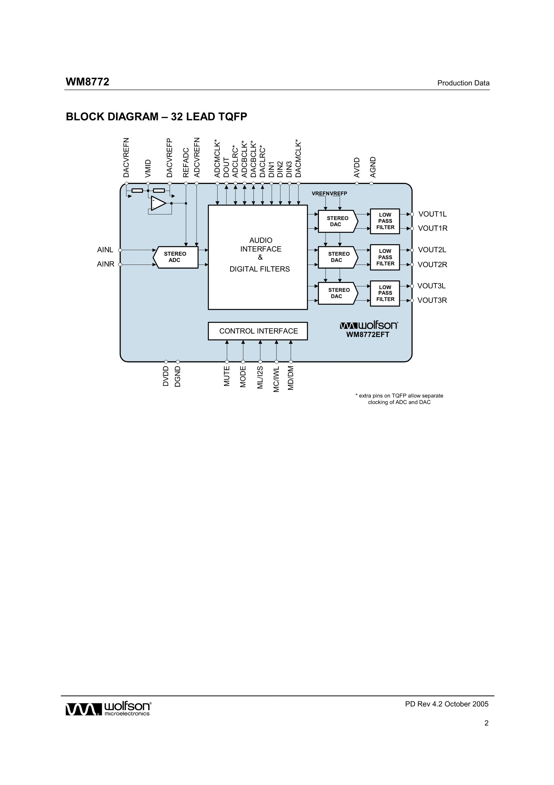 WM8770SIFT/RV's pdf picture 2