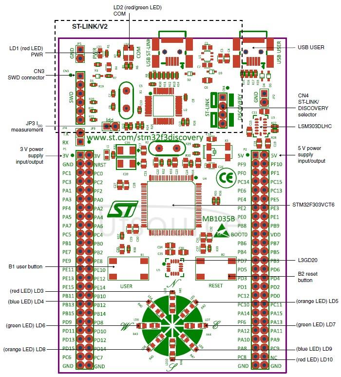 STM32F3DISCOVERY on board resource