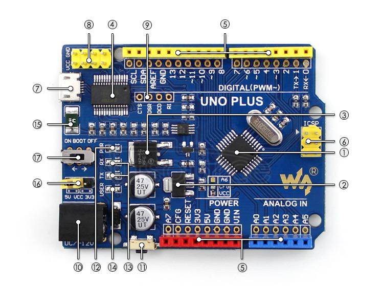 UNO-PLUS on board resource