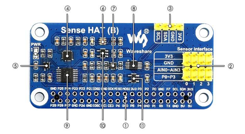 Sense HAT (B) on board resource