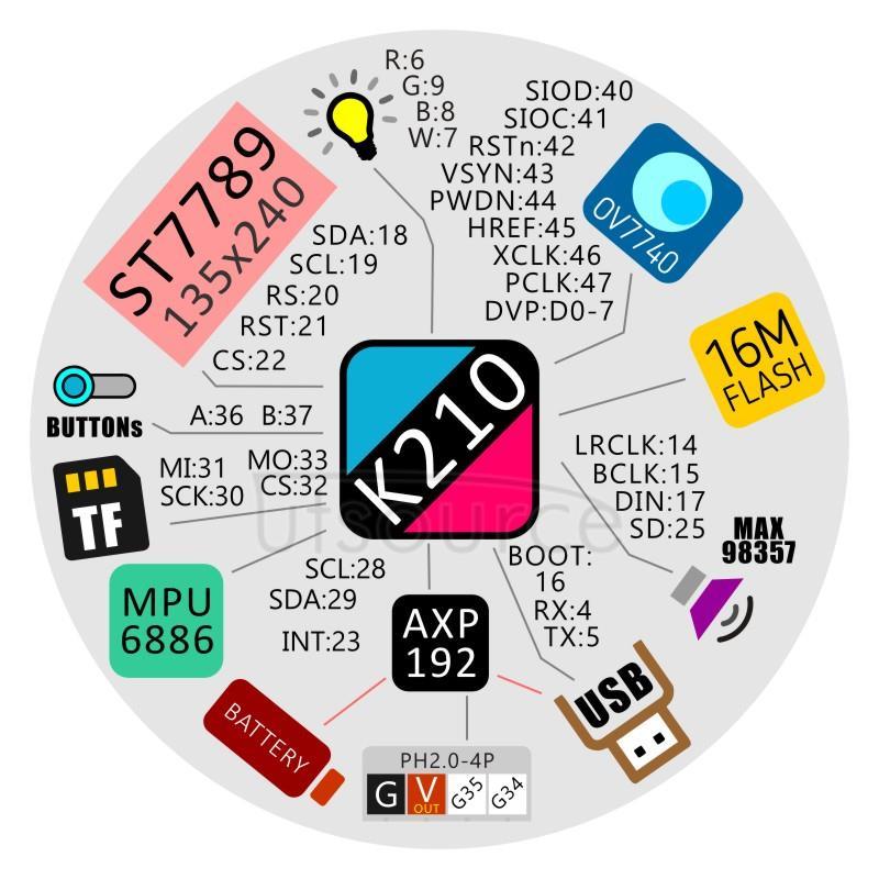 M5StickV AI Camera block diagram