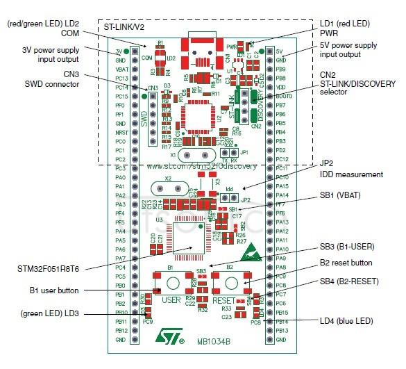 STM32F0DISCOVERY on board resource