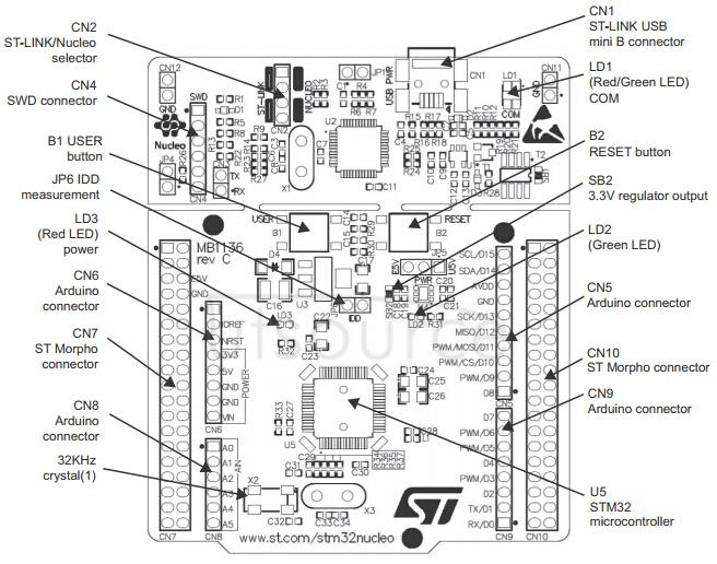 NUCLEO-F446RE what's onboard