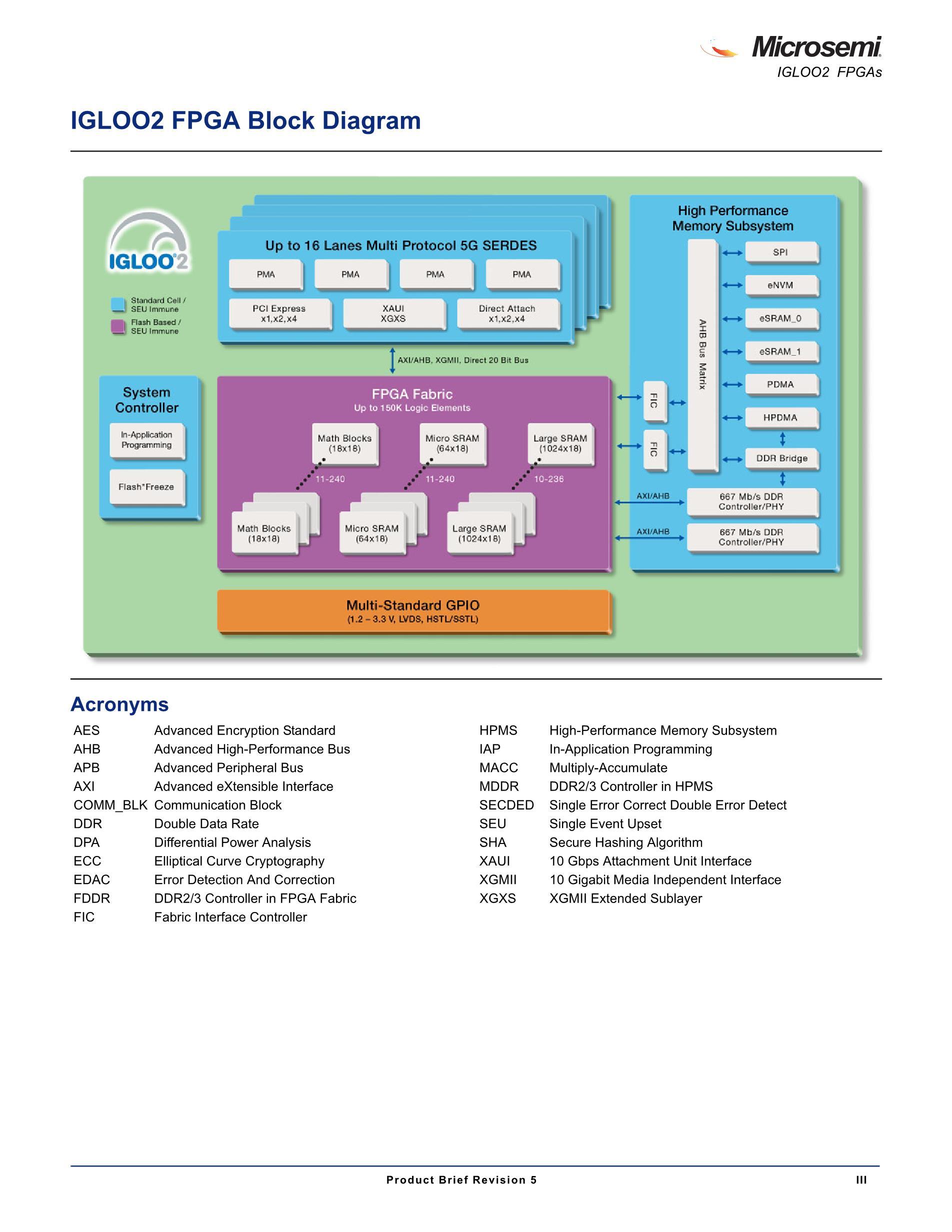 M2GL025-1FCSG325I's pdf picture 3