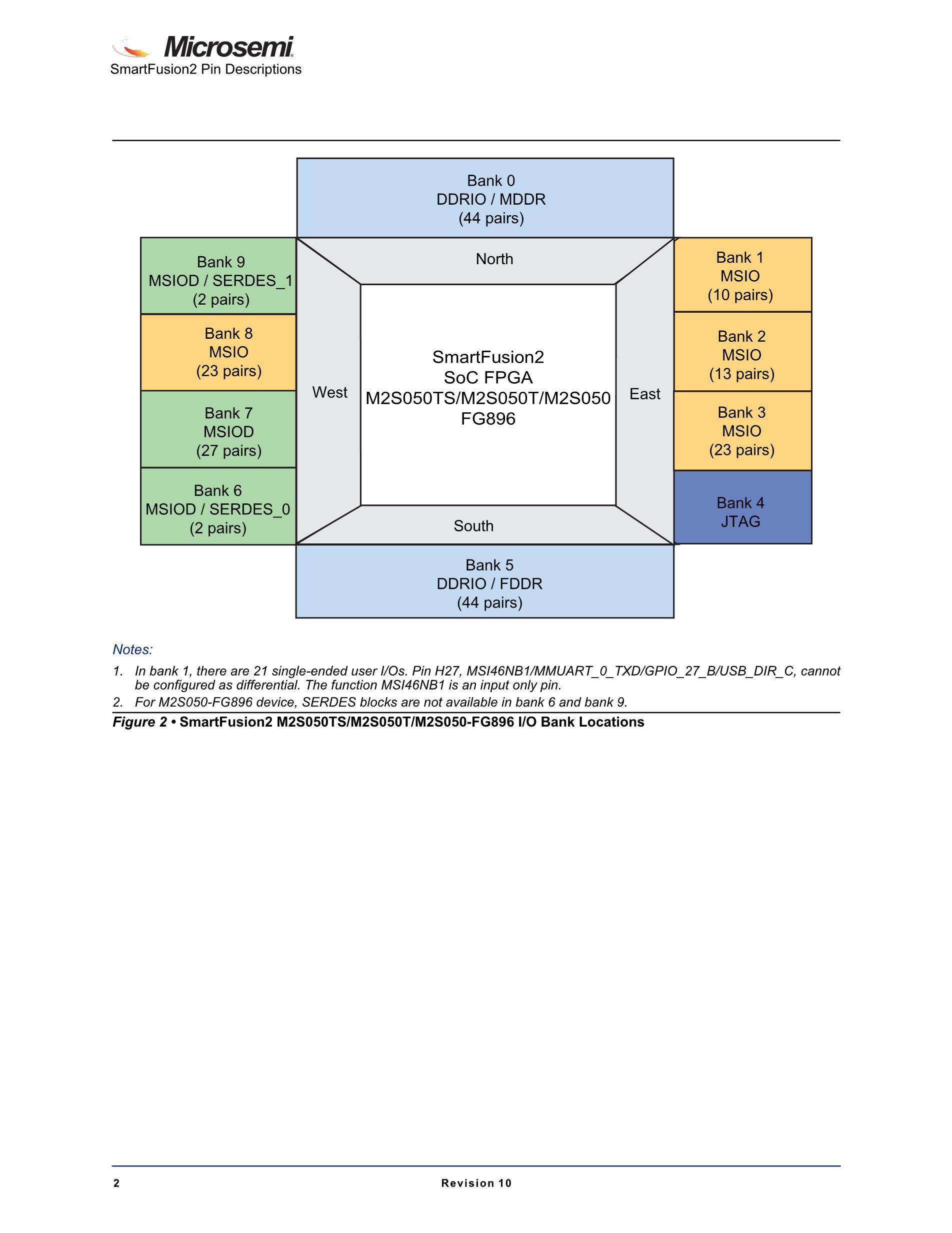 M2S025-1VF256I's pdf picture 2