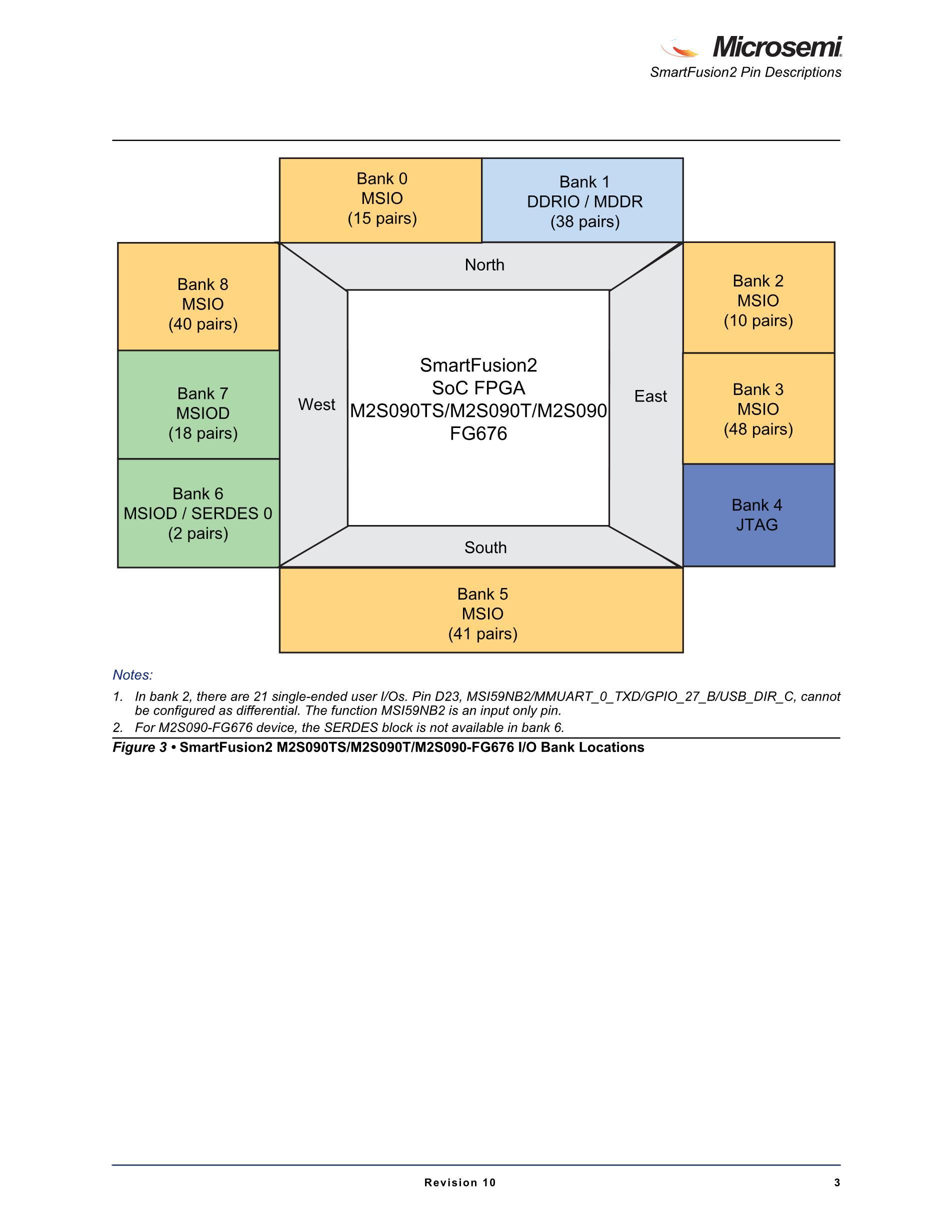 M2S025-1VF256I's pdf picture 3