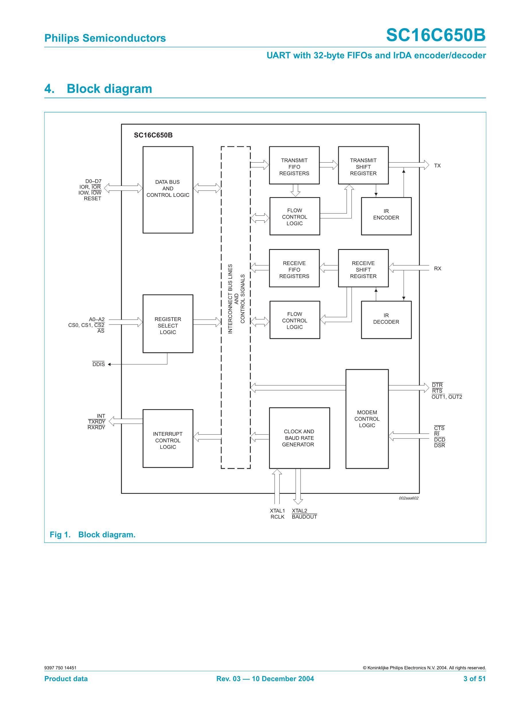 SC16C750IB64,157's pdf picture 3