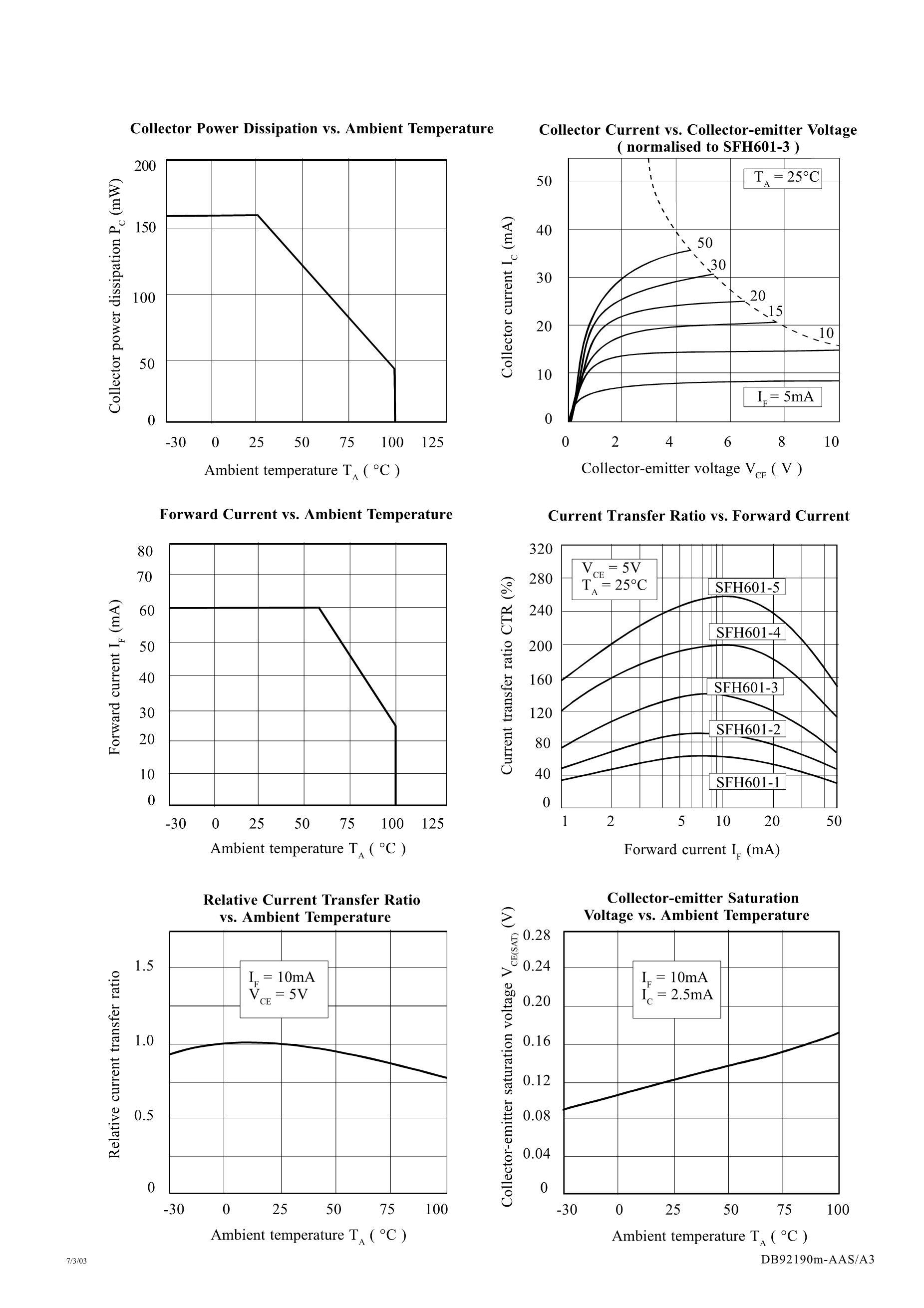SFH628A-4G's pdf picture 3