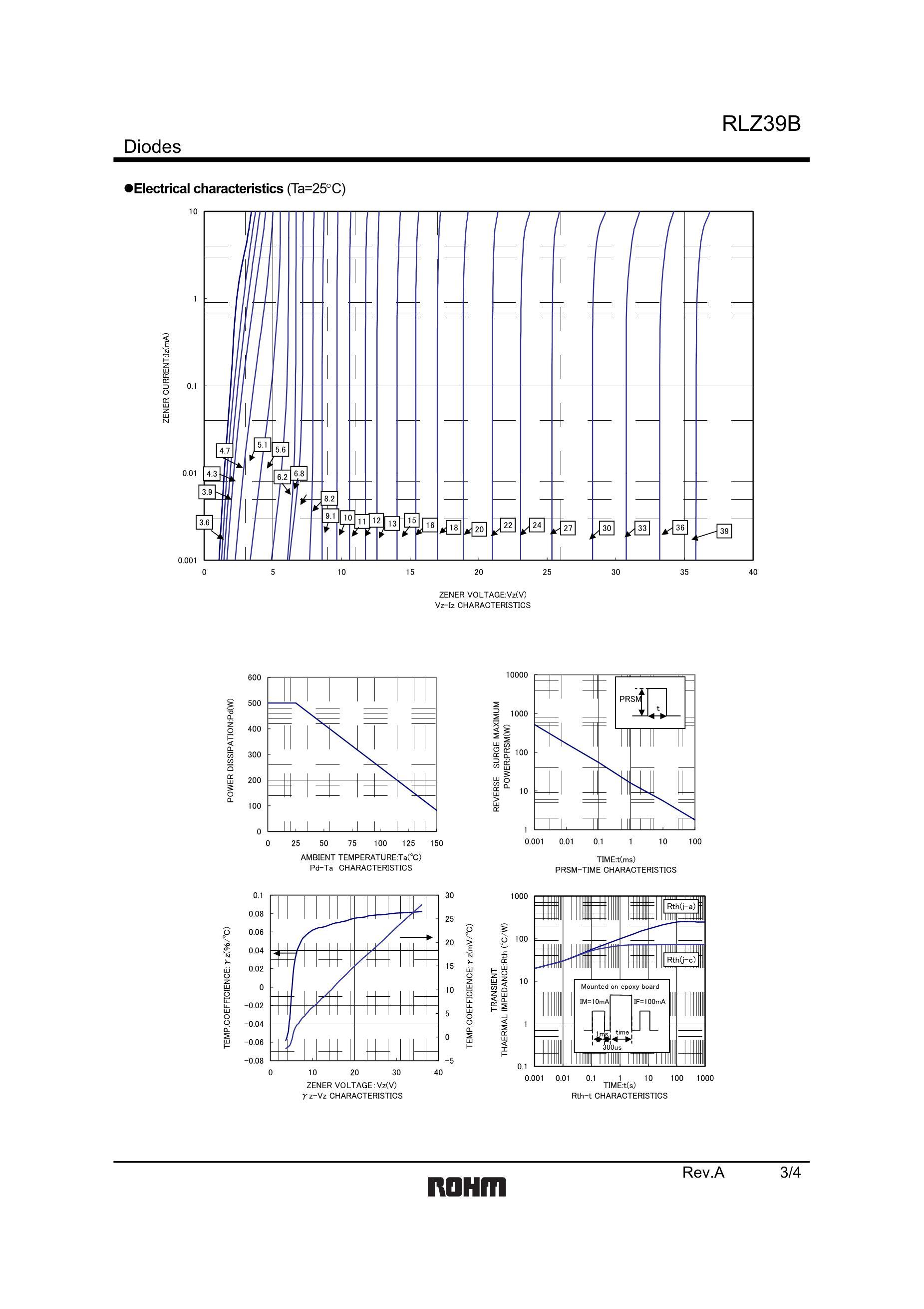 RLZ15B/15V's pdf picture 3