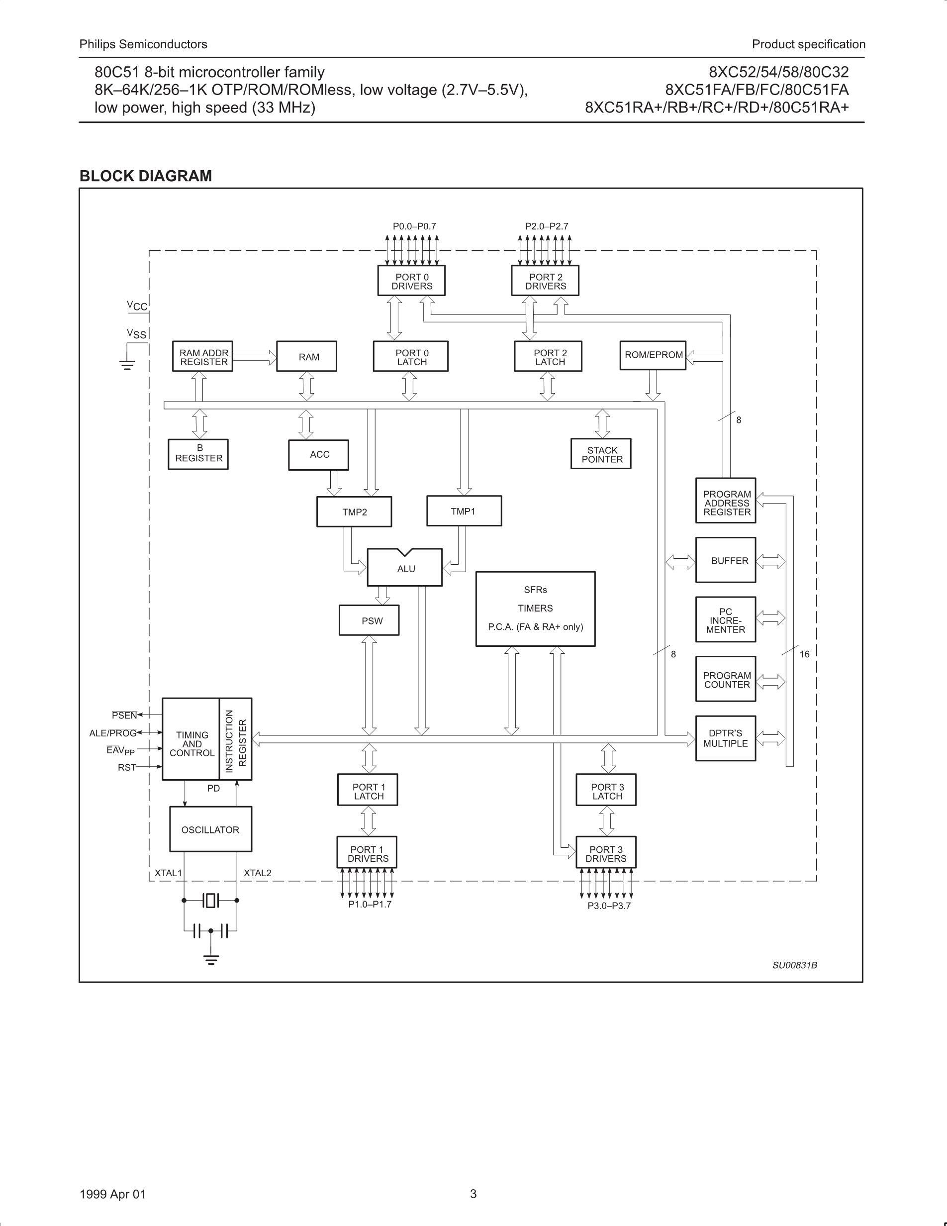 P87C51DRI(CV9405B)'s pdf picture 3