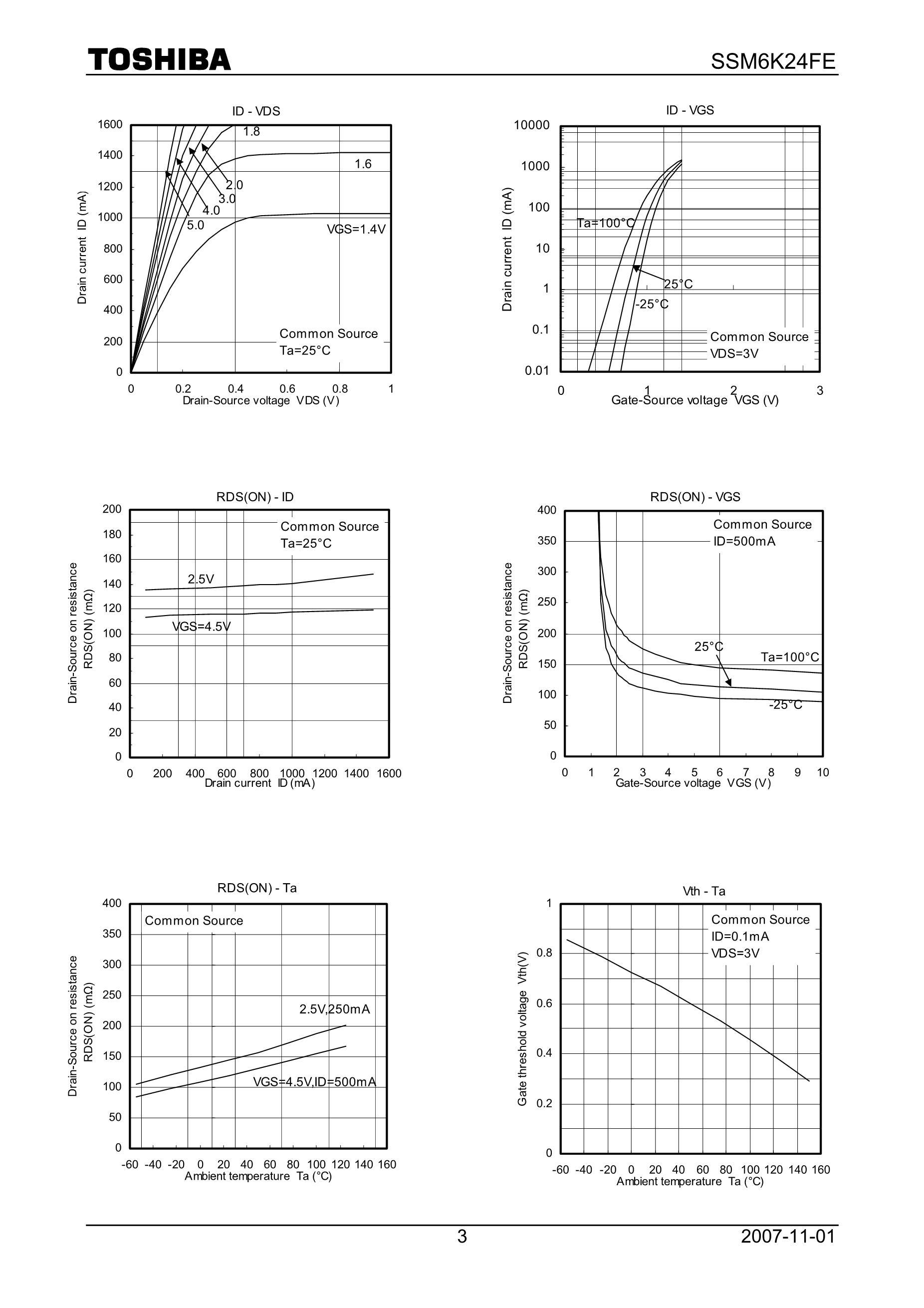 SSM6N15FU/DP's pdf picture 3