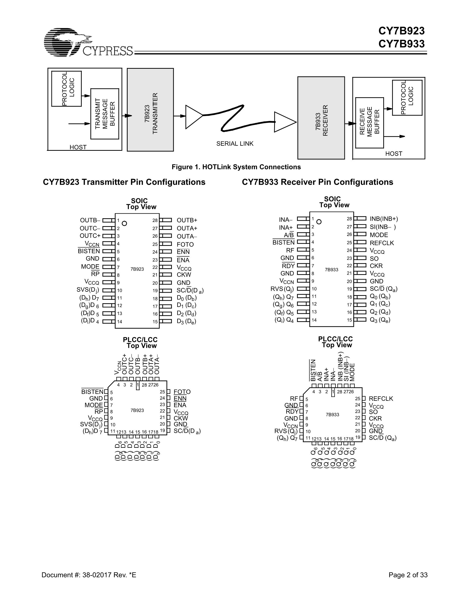 CY7B992's pdf picture 2