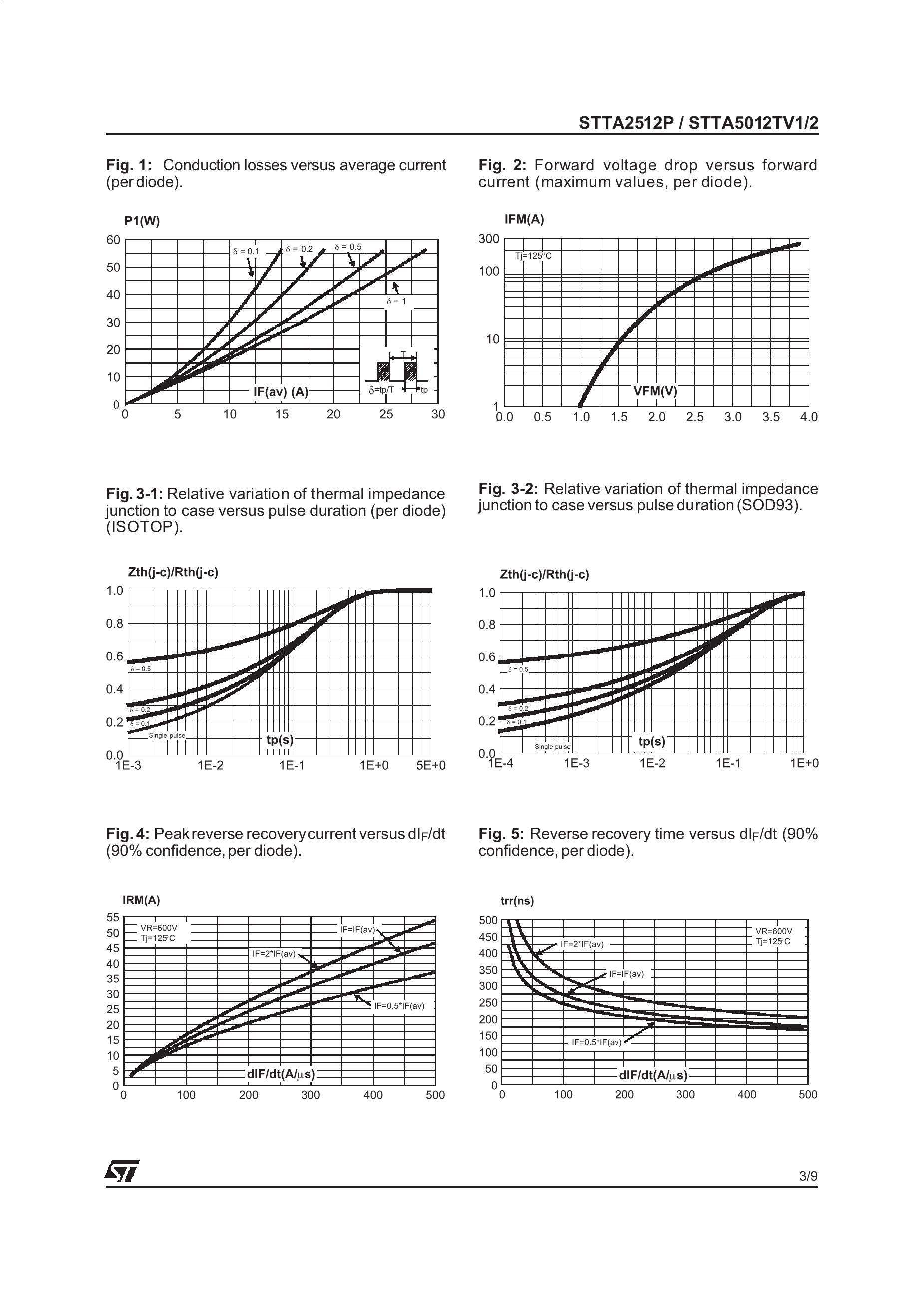 STTA5012TV2's pdf picture 3