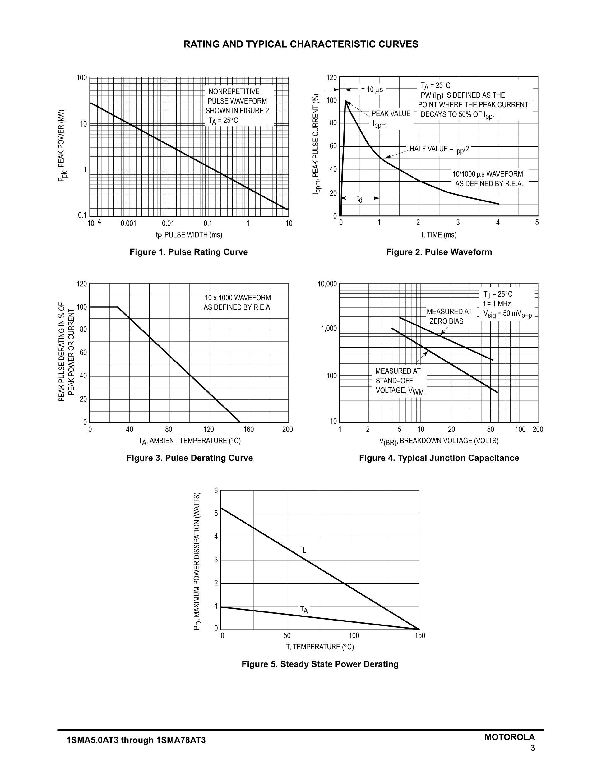 1SMA5938BT3G's pdf picture 3