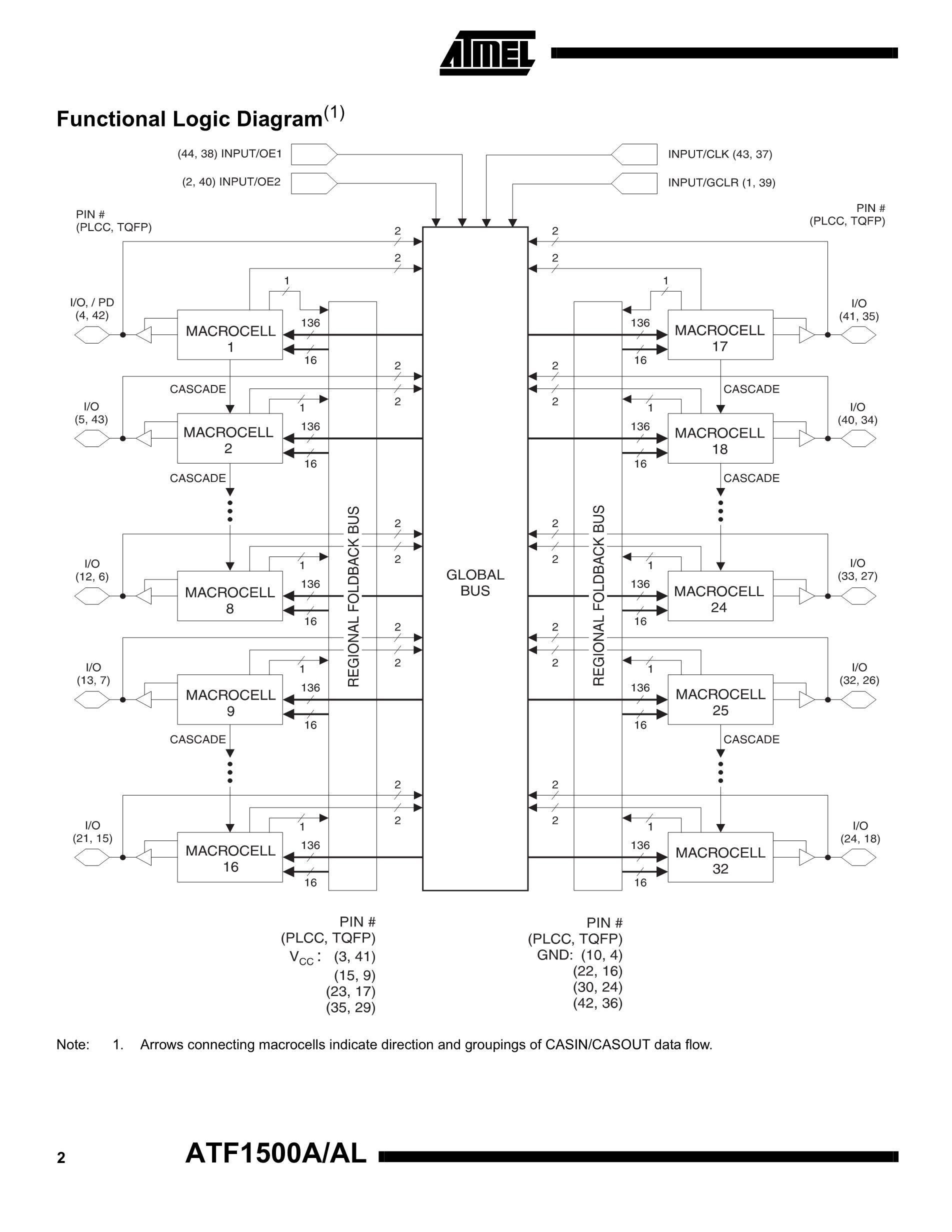 ATF16LV8C-10PC's pdf picture 2