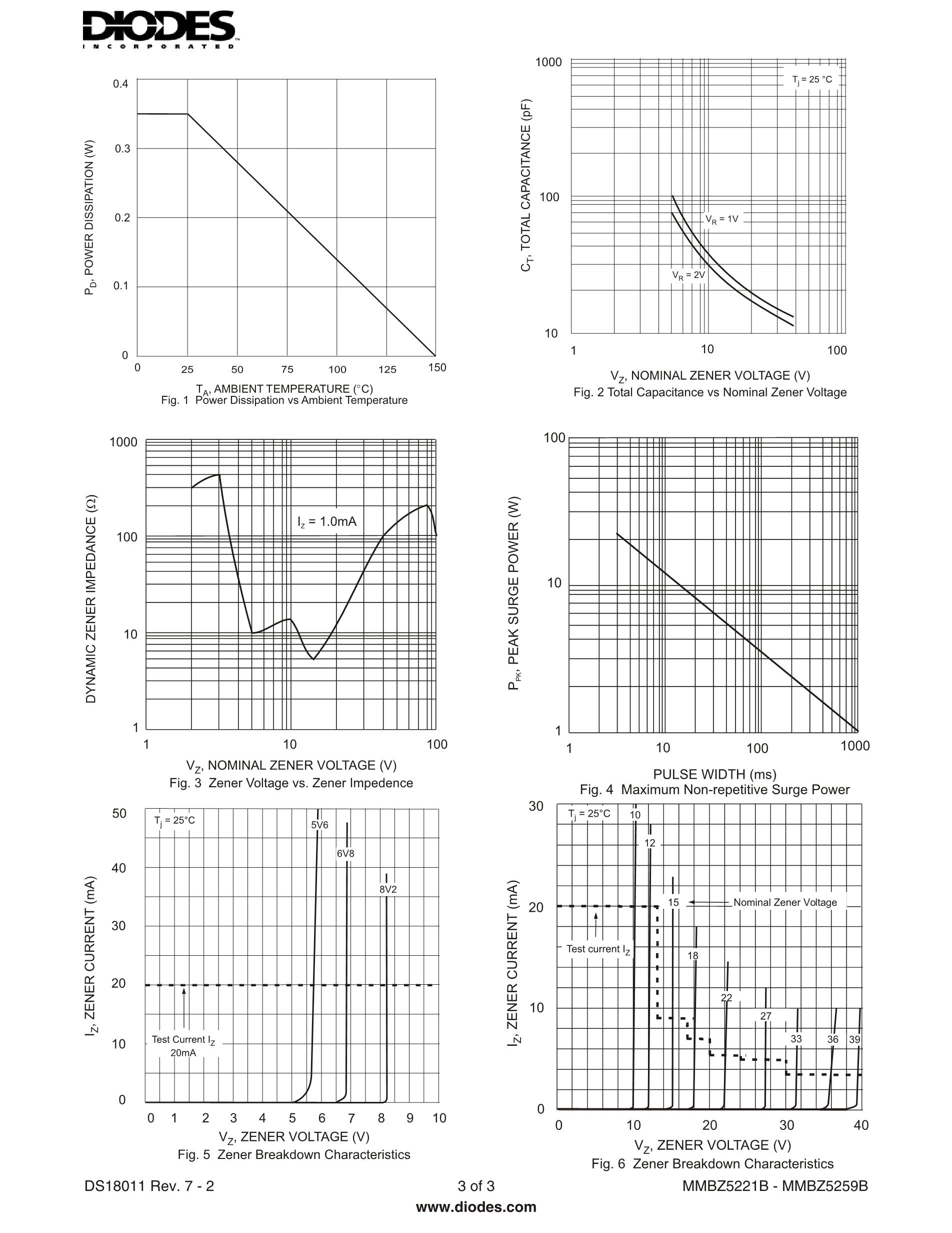 MMBZ5250BLT1/81A7/20's pdf picture 3