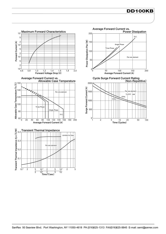 DD100KB160's pdf picture 2