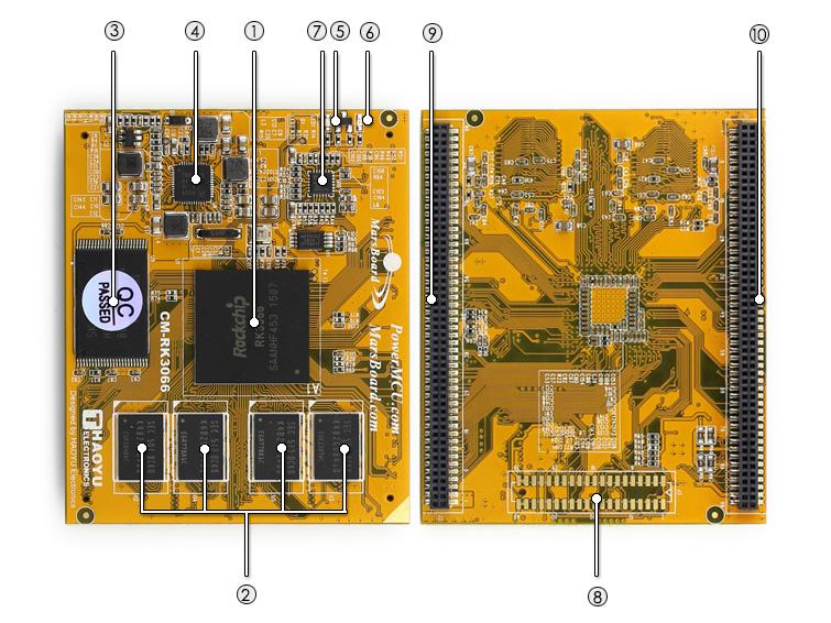 CM-RK3066 on board resource
