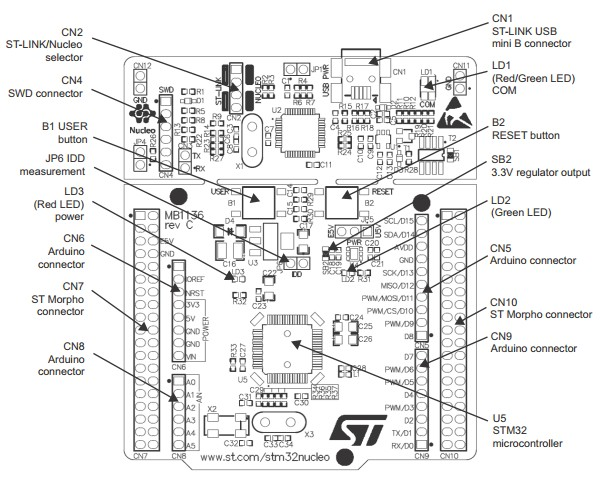 NUCLEO-F302R8 what's onboard