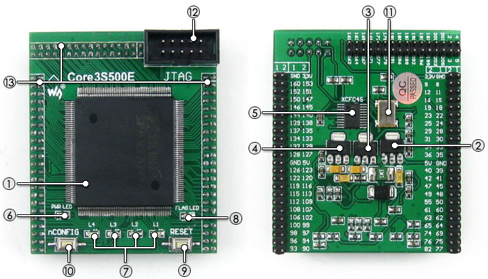 XC3S500E core board on board resource