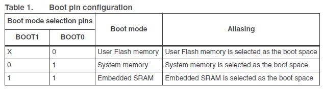STM32 boot mode configuration