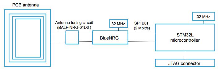 X-NUCLEO-IDB04A1 board dimensions