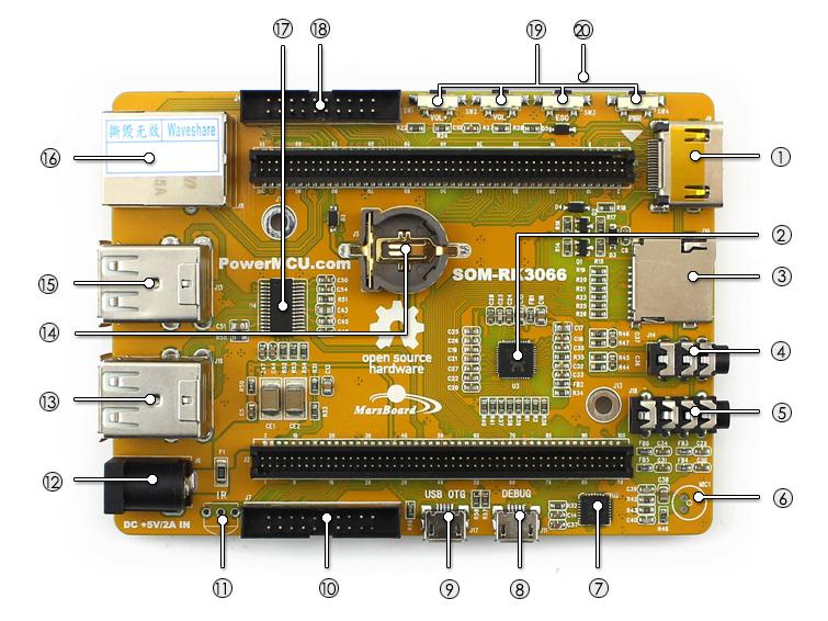 SOM-RK3066 on board resource